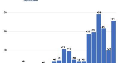 Com 51 novos casos, Maranhão chega ao número de 344 confirmados e 21 mortes