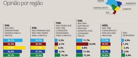 Regiões mais sedentárias e menos sedentárias do Brasil
