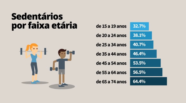 Faixa etária dos praticantes de atividades físicas no Brasil