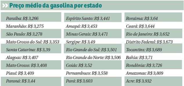 Preço médio da gasolina por estado