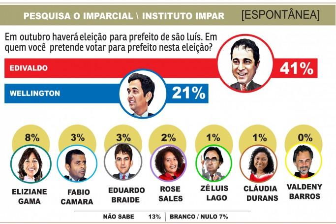 Pesquisa Espontânea para eleição em São Luís. Segunda amostra